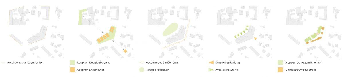 Studie und Herleitung, Kindertagesstätte, Großenhain